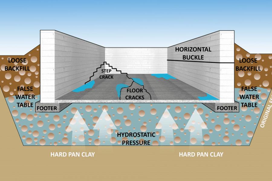 Wall Seepage Repair Dryproof